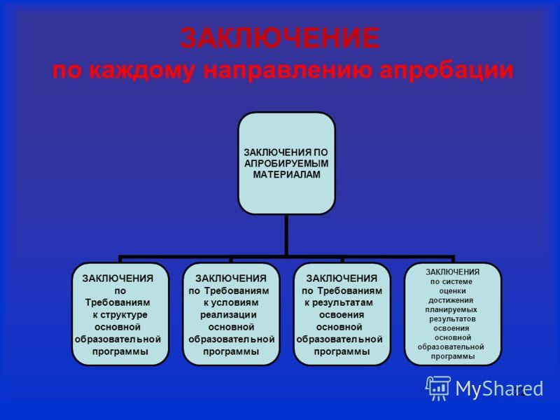 22 ЗАКЛЮЧЕНИЕ по каждому направлению апробации ЗАКЛЮЧЕНИЯ ПО АПРОБИРУЕМЫМ МАТЕРИАЛАМ ЗАКЛЮЧЕНИЯ по Требованиям к структуре основной образовательной программы ЗАКЛЮЧЕНИЯ по Требованиям к условиям реализации основной образовательной программы ЗАКЛЮЧЕНИ