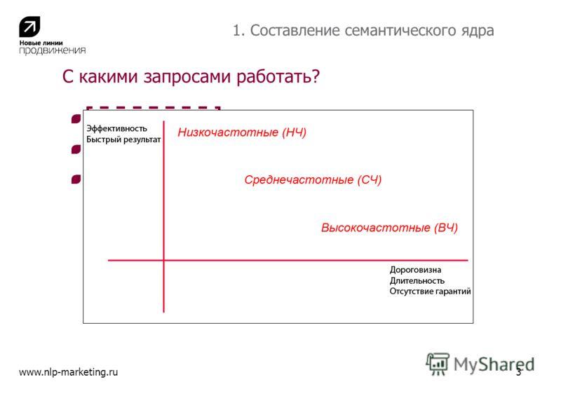 С какими запросами работать? Низкочастотные: ботильоны raffaello mantini www.nlp-marketing.ru3 Среднечастотные: женские ботильоны Высокочастотные: ботильоны 1. Составление семантического ядра