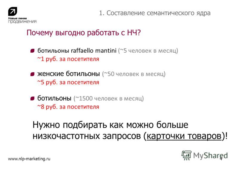 Почему выгодно работать с НЧ? www.nlp-marketing.ru4 1. Составление семантического ядра ботильоны raffaello mantini (~5 человек в месяц) ~1 руб. за посетителя женские ботильоны (~50 человек в месяц) ~5 руб. за посетителя ботильоны (~1500 человек в мес