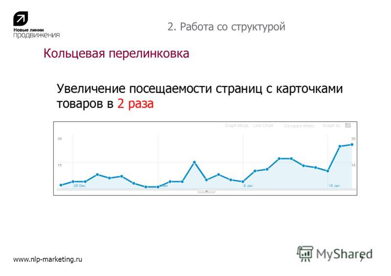 Кольцевая перелинковка www.nlp-marketing.ru7 2. Работа со структурой