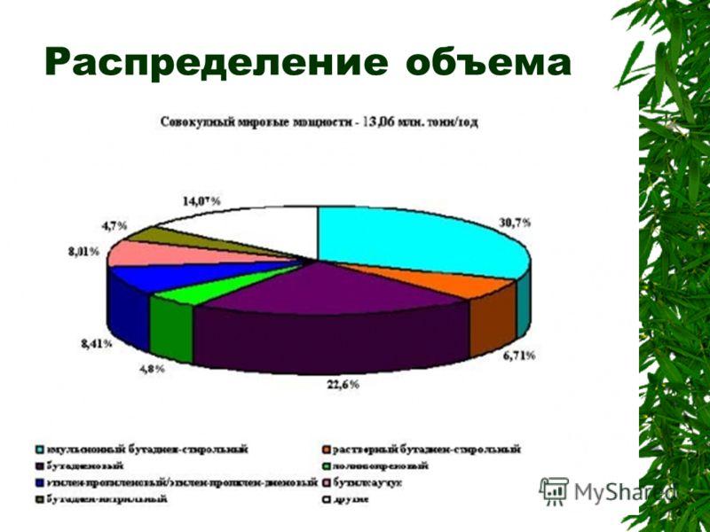Распределение объема по видам каучуков