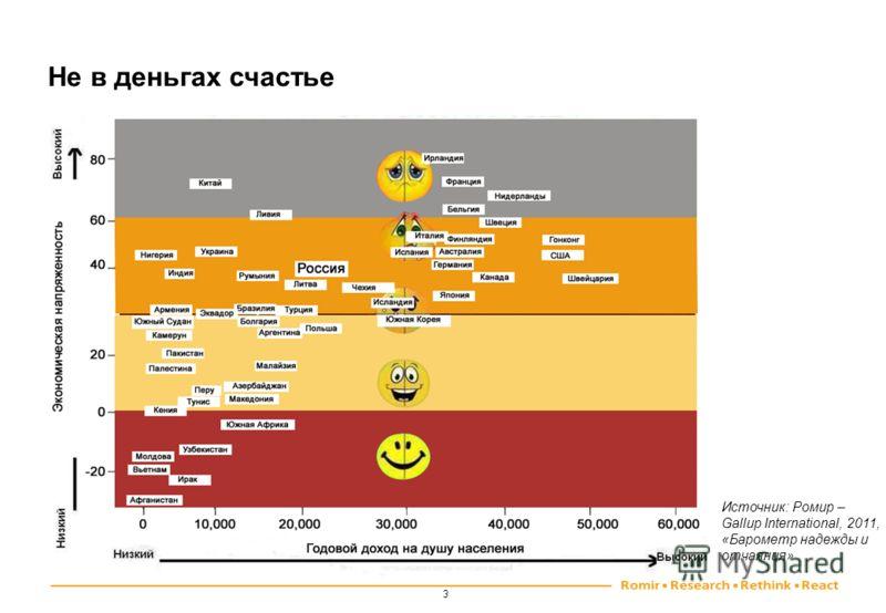 3 Не в деньгах счастье Источник: Ромир – Gallup International, 2011, «Барометр надежды и отчаяния»