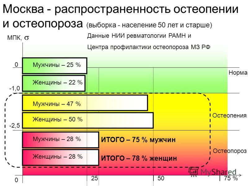 Москва - распространенность остеопении и остеопороза (выборка - население 50 лет и старше) МПК, -2,5 -1,0 0 Норма Остеопения Остеопороз 0 2550 Мужчины – 47 % Женщины – 50 % Мужчины – 28 % Женщины – 28 % 75 % ИТОГО – 75 % мужчин ИТОГО – 78 % женщин Му
