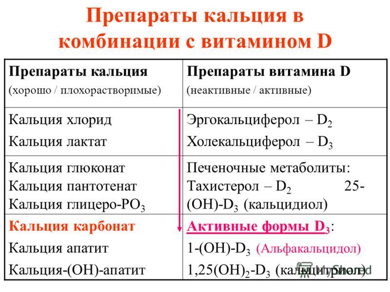 Препараты кальция в комбинации с витамином D Препараты кальция (хорошо / плохорастворимые) Препараты витамина D (неактивные / активные) Кальция хлорид Кальция лактат Эргокальциферол – D 2 Холекальциферол – D 3 Кальция глюконат Кальция пантотенат Каль