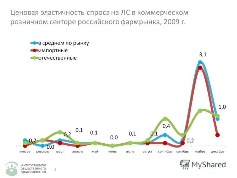 4 Ценовая эластичность спроса на ЛС в коммерческом розничном секторе российского фармрынка, 2009 г.
