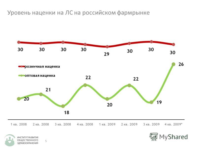5 Уровень наценки на ЛС на российском фармрынке