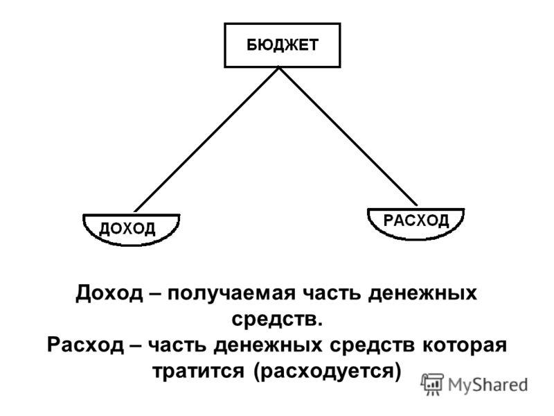 Доход – получаемая часть денежных средств. Расход – часть денежных средств которая тратится (расходуется)