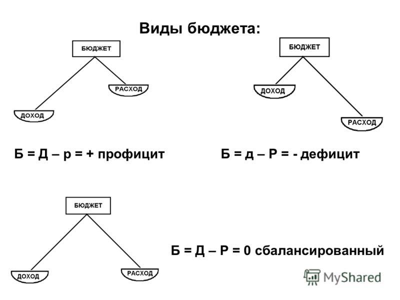 Виды бюджета: Б = Д – р = + профицитБ = д – Р = - дефицит Б = Д – Р = 0 сбалансированный