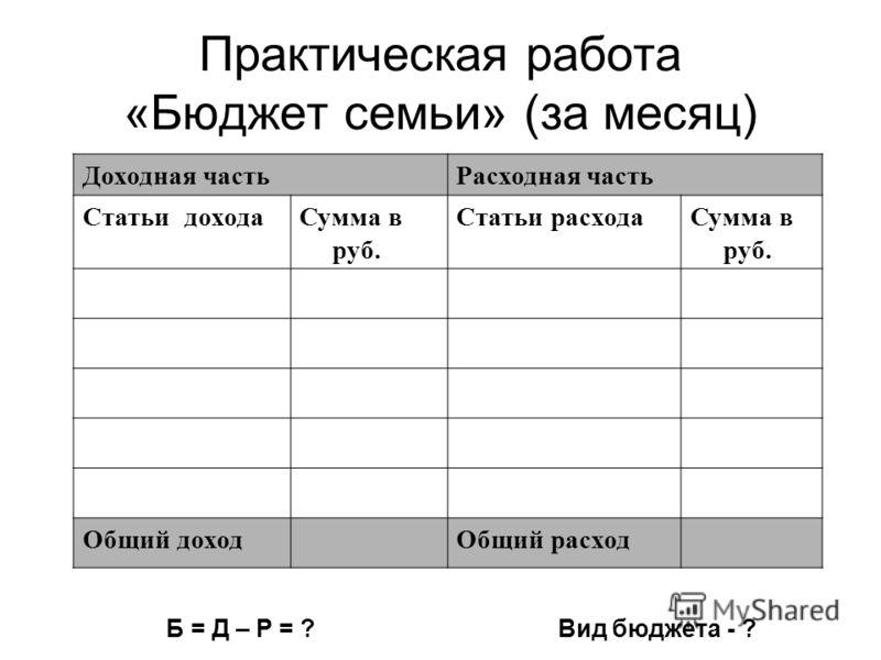 Практическая работа «Бюджет семьи» (за месяц) Доходная частьРасходная часть Статьи доходаСумма в руб. Статьи расходаСумма в руб. Общий доходОбщий расход Б = Д – Р = ? Вид бюджета - ?
