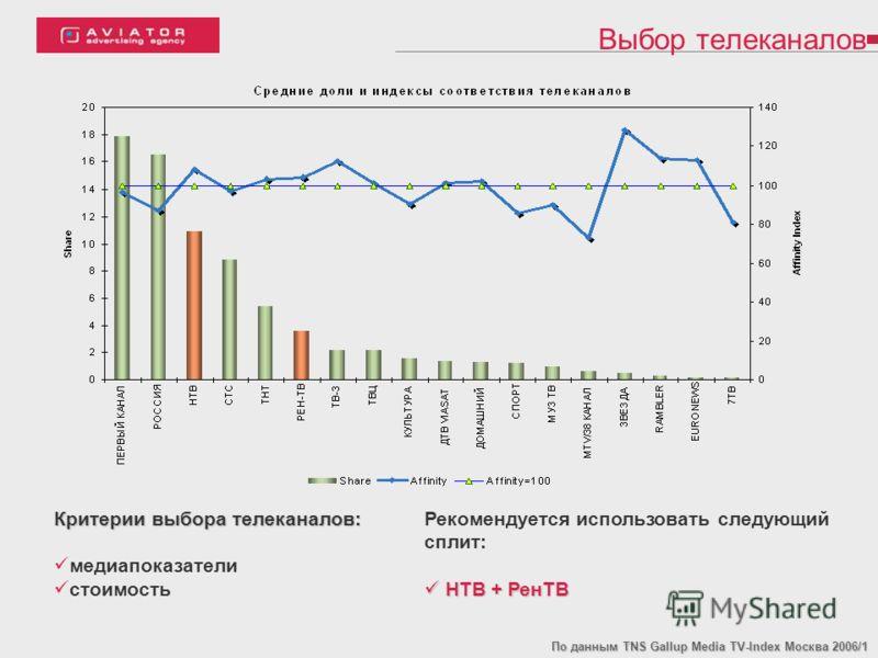 Выбор телеканалов По данным TNS Gallup Media TV-Index Москва 2006/1 Критерии выбора телеканалов: медиапоказатели стоимость Рекомендуется использовать следующий сплит: НТВ + РенТВ НТВ + РенТВ