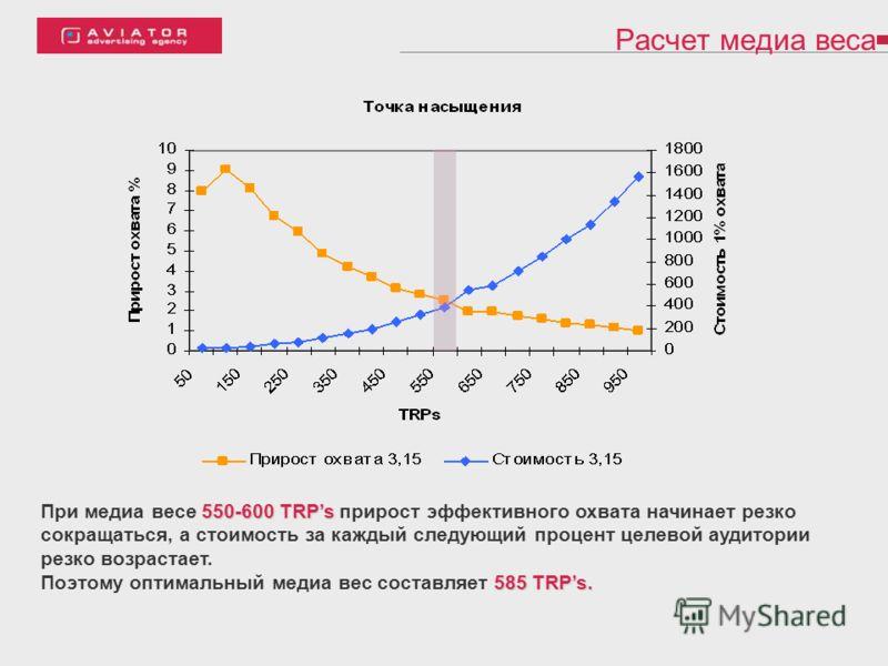 Расчет медиа веса 550-600 TRPs При медиа весе 550-600 TRPs прирост эффективного охвата начинает резко сокращаться, а стоимость за каждый следующий процент целевой аудитории резко возрастает. 585 TRPs. Поэтому оптимальный медиа вес составляет 585 TRPs