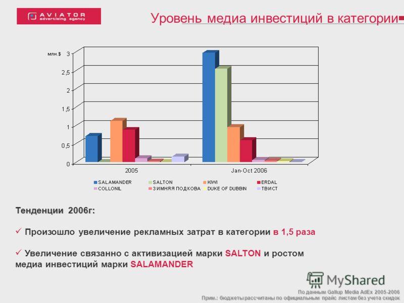 Уровень медиа инвестиций в категории Тенденции 2006г: Произошло увеличение рекламных затрат в категории в 1,5 раза Увеличение связанно с активизацией марки SALTON и ростом медиа инвестиций марки SALAMANDER По данным Gallup Media AdEx 2005-2006 Прим.: