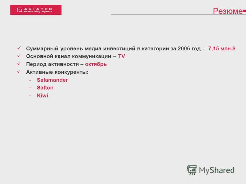 Резюме Суммарный уровень медиа инвестиций в категории за 2006 год – 7,15 млн.$ Основной канал коммуникации – TV Период активности – октябрь Активные конкуренты: -Salamander -Salton -Kiwi