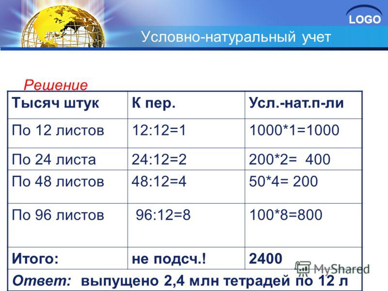 LOGO Условно-натуральный учет Решение Тысяч штукК пер.Усл.-нат.п-ли По 12 листов12:12=11000*1=1000 По 24 листа24:12=2200*2= 400 По 48 листов48:12=450*4= 200 По 96 листов 96:12=8100*8=800 Итого:не подсч.!2400 Ответ: выпущено 2,4 млн тетрадей по 12 л
