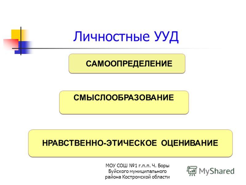 МОУ СОШ 1 г.п.п. Ч. Боры Буйского муниципального района Костромской области Личностные УУД САМООПРЕДЕЛЕНИЕ СМЫСЛООБРАЗОВАНИЕ СМЫСЛООБРАЗОВАНИЕ НРАВСТВЕННО-ЭТИЧЕСКОЕ ОЦЕНИВАНИЕ