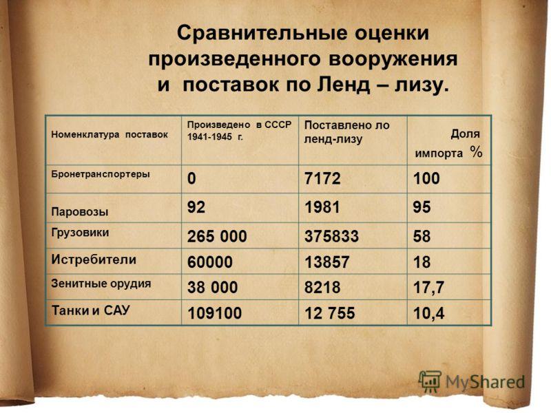 Сравнительные оценки произведенного вооружения и поставок по Ленд – лизу. Номенклатура поставок Произведено в СССР 1941-1945 г. Поставлено ло ленд-лизу Доля импорта % Бронетранспортеры 07172100 Паровозы 92198195 Грузовики 265 00037583358 Истребители