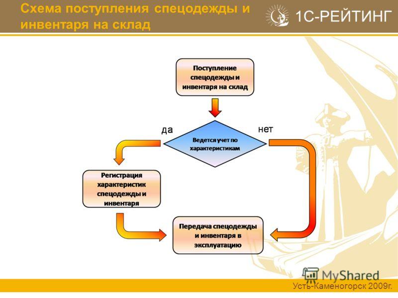 Усть-Каменогорск 2009г. 1С-РЕЙТИНГ Схема поступления спецодежды и инвентаря на склад