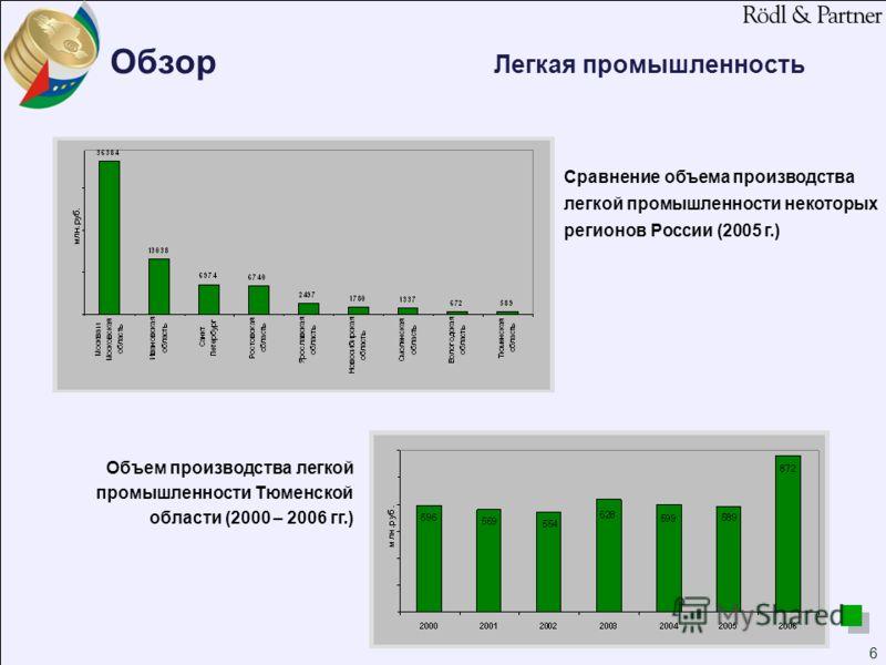 6 Сравнение объема производства легкой промышленности некоторых регионoв России (2005 г.) Объем производства легкой промышленности Тюменской области (2000 – 2006 гг.) Обзор Легкая промышленность