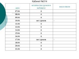 Кабинет 314 дата количество уроков в кабинете масса пыли 07.046 08.046 09.046 10.04нет уроков- 11.046 13.046 14.046 15.046 16.046 17.04нет уроков- 18.046 20.046 21.046