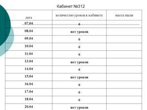 Кабинет 312 дата количество уроков в кабинетемасса пыли 07.04 6 08.04 нет уроков 09.04 6 10.04 6 11.04 6 13.04 нет уроков 14.04 6 15.04 нет уроков 16.04 6 17.04 6 18.04 6 20.04 нет уроков 21.04 6