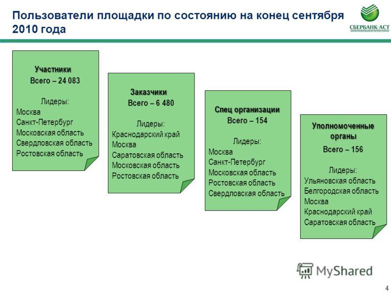 3 Отраслевые показатели (экономия средств, %)