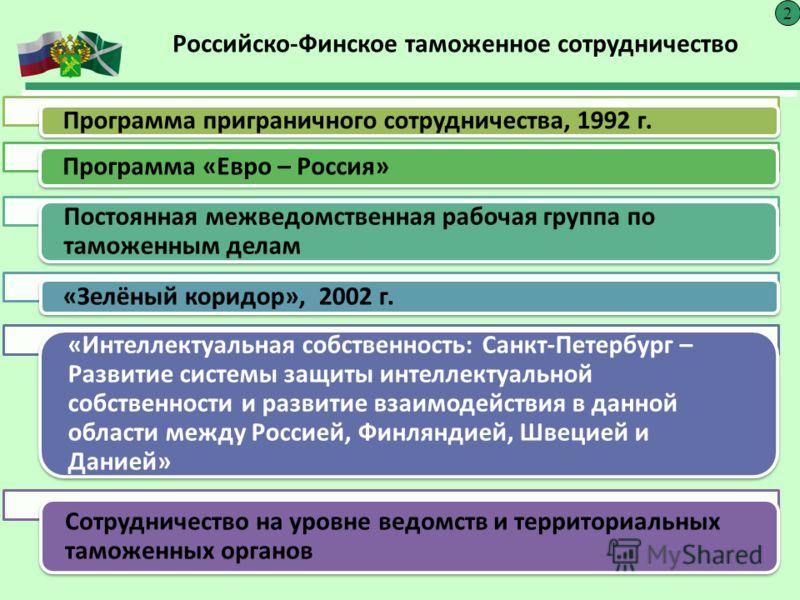 Российско-Финское таможенное сотрудничество 2 Программа приграничного сотрудничества, 1992 г. Программа «Евро – Россия» Постоянная межведомственная рабочая группа по таможенным делам «Зелёный коридор», 2002 г. «Интеллектуальная собственность: Санкт-П