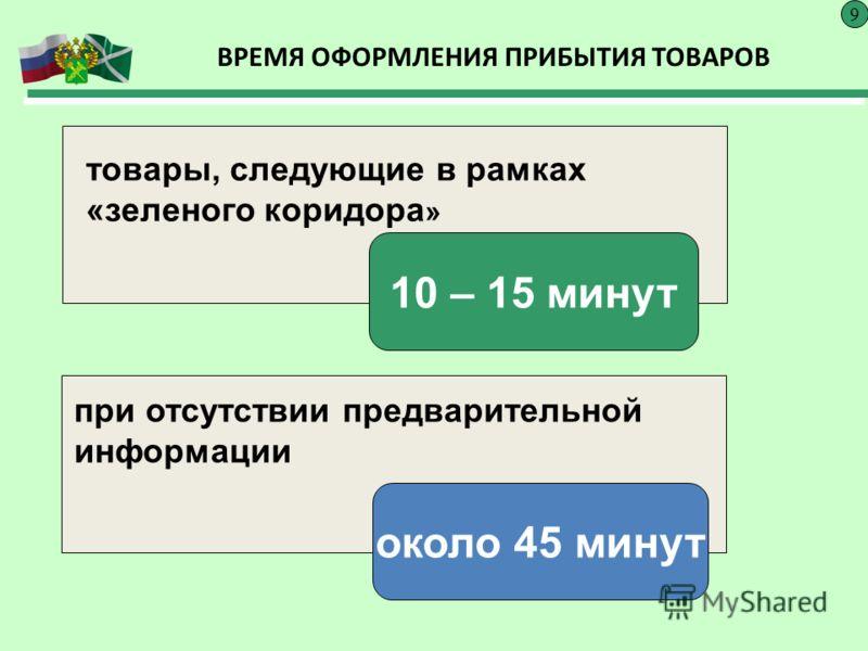 ВРЕМЯ ОФОРМЛЕНИЯ ПРИБЫТИЯ ТОВАРОВ 9 10 – 15 минут около 45 минут товары, следующие в рамках «зеленого коридора » при отсутствии предварительной информации
