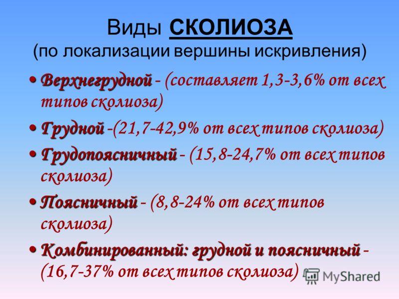 Виды СКОЛИОЗА (по локализации вершины искривления) ВерхнегруднойВерхнегрудной - (составляет 1,3-3,6% от всех типов сколиоза) ГруднойГрудной -(21,7-42,9% от всех типов сколиоза) ГрудопоясничныйГрудопоясничный - (15,8-24,7% от всех типов сколиоза) Пояс