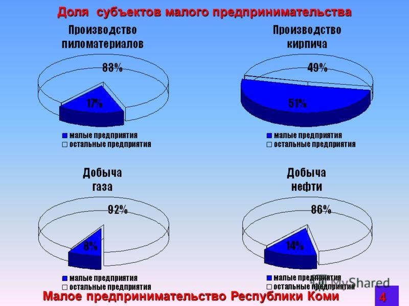Малое предпринимательство Республики Коми 3 Малое предпринимательство занимает место и в производственной сфере экономики республики Общий объем промышленного производства малого бизнеса в 2003 году составил 4,1 млрд. рублей. Общий объем промышленног