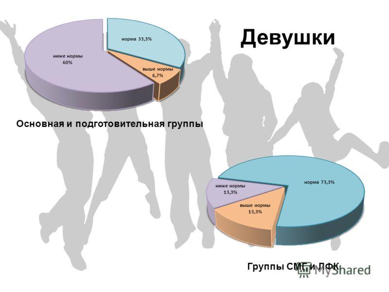 Девушки Основная и подготовительная группы Группы СМГ и ЛФК