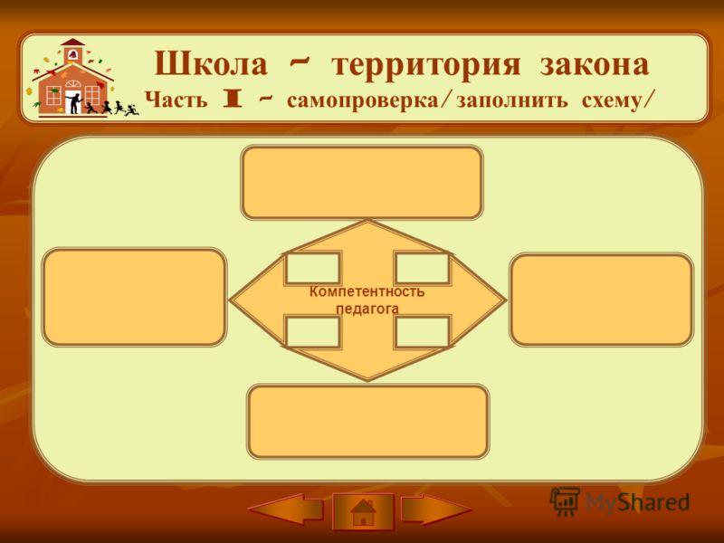 Школа – территория закона Часть I – самопроверка / заполнить схему / Компетентность педагога