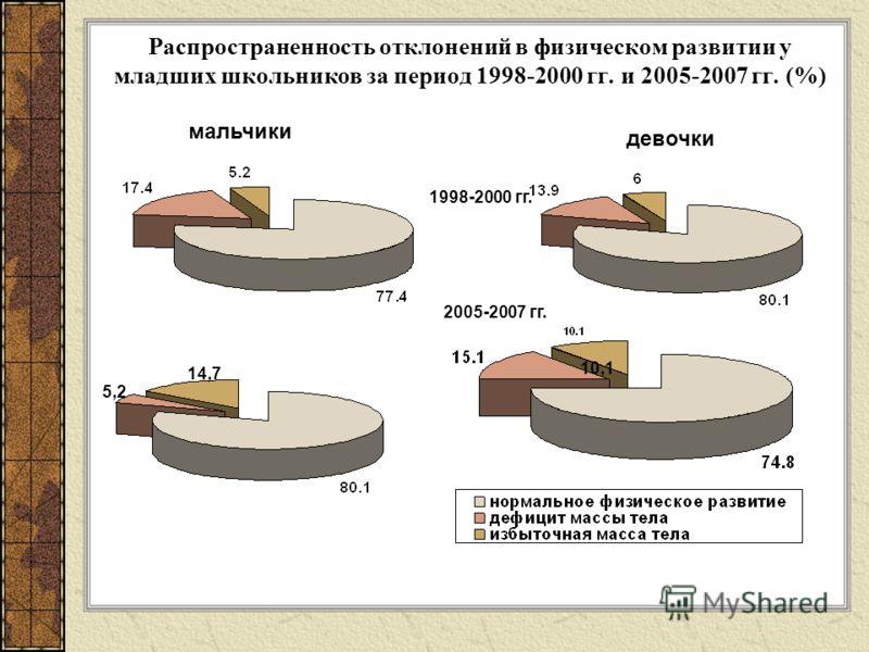 Распространенность отклонений в физическом развитии у младших школьников за период 1998-2000 гг. и 2005-2007 гг. (%) мальчики девочки 1998-2000 гг. 2005-2007 гг. 10,1 5,2 14,7