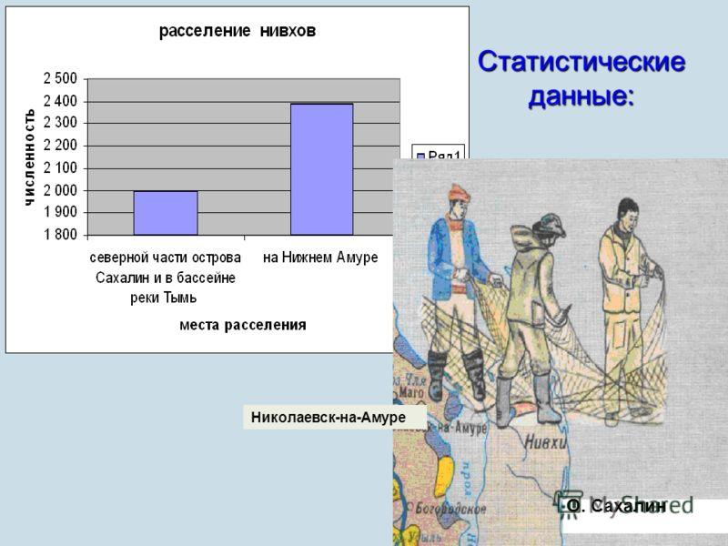 Статистические данные: О. Сахалин Николаевск-на-Амуре