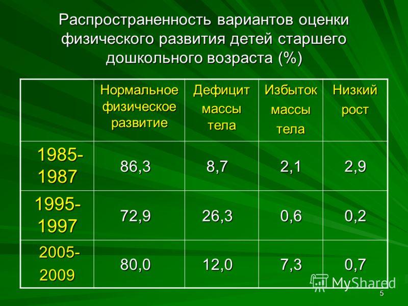 5 Распространенность вариантов оценки физического развития детей старшего дошкольного возраста (%) Нормальное физическое развитие Дефицит массы тела ИзбытокмассытелаНизкийрост 1985- 1987 1985- 1987 86,3 86,3 8,7 8,7 2,1 2,1 2,9 2,9 1995- 1997 72,9 72