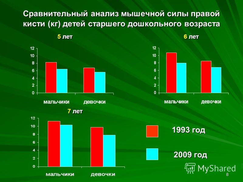 8 Сравнительный анализ мышечной силы правой кисти (кг) детей старшего дошкольного возраста 5 лет 5 лет 6 лет 6 лет 7 лет 7 лет 1993 год 2009 год