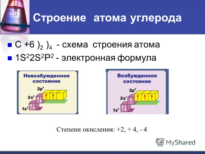 Строение атома углерода С +6 ) 2 ) 4 - схема строения атома 1S 2 2S 2 P 2 - электронная формула Степени окисления: +2, + 4, - 4