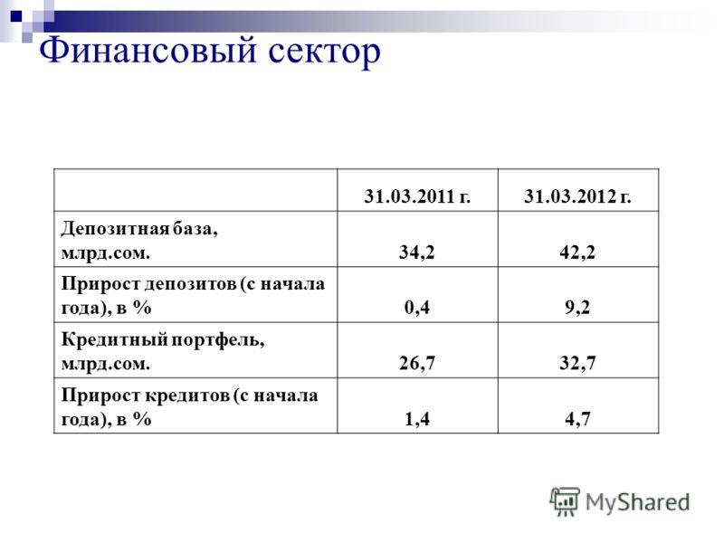 Финансовый сектор 31.03.2011 г.31.03.2012 г. Депозитная база, млрд.сом.34,242,2 Прирост депозитов (с начала года), в %0,49,2 Кредитный портфель, млрд.сом.26,732,7 Прирост кредитов (с начала года), в %1,44,7