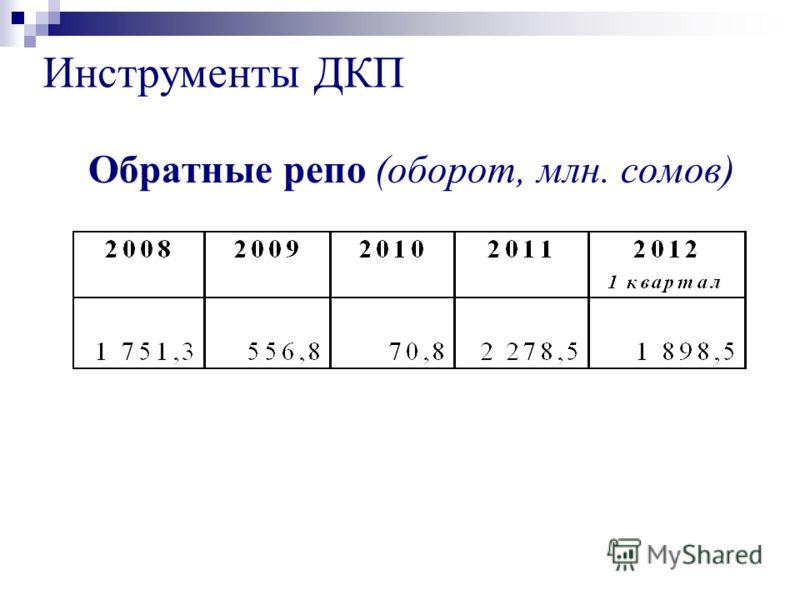 Обратные репо (оборот, млн. сомов) Инструменты ДКП