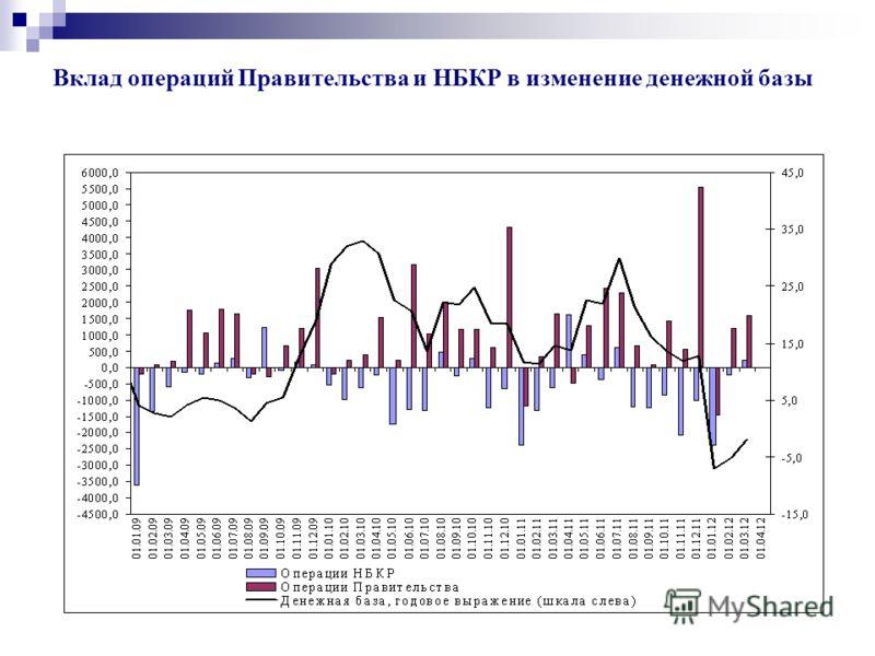 Вклад операций Правительства и НБКР в изменение денежной базы