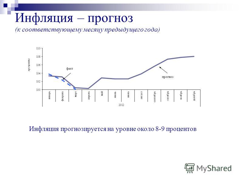 Инфляция – прогноз (к соответствующему месяцу предыдущего года) Инфляция прогнозируется на уровне около 8-9 процентов