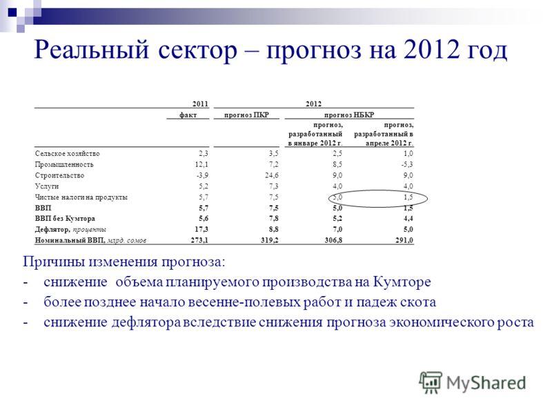 Реальный сектор – прогноз на 2012 год 20112012 фактпрогноз ПКРпрогноз НБКР прогноз, разработанный в январе 2012 г. прогноз, разработанный в апреле 2012 г. Сельское хозяйство2,33,52,51,0 Промышленность12,17,28,5-5,3 Строительство-3,924,69,0 Услуги5,27