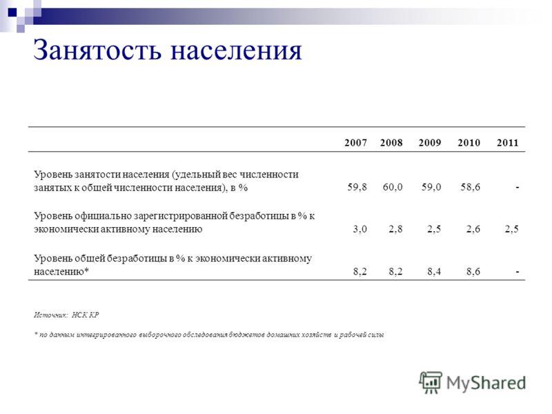 Занятость населения 20072008200920102011 Уровень занятости населения (удельный вес численности занятых к общей численности населения), в %59,860,059,058,6- Уровень официально зарегистрированной безработицы в % к экономически активному населению3,02,8