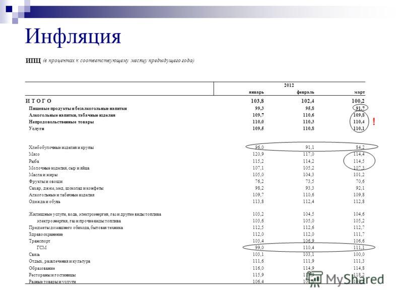 ИПЦ (в процентах к соответствующему месяцу предыдущего года) 2012 январьфевральмарт И Т О Г О103,8102,4100,2 Пищевые продукты и безалкогольные напитки99,395,891,7 Алкогольные напитки, табачные изделия109,7110,6109,8 Непродовольственные товары110,0110