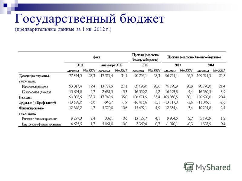 Государственный бюджет (предварительные данные за 1 кв. 2012 г.)
