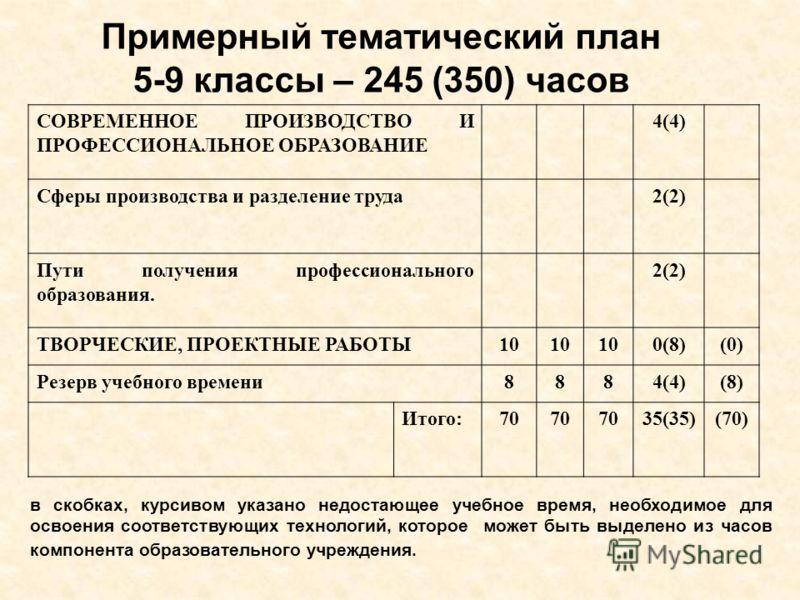 Примерный тематический план 5-9 классы – 245 (350) часов СОВРЕМЕННОЕ ПРОИЗВОДСТВО И ПРОФЕССИОНАЛЬНОЕ ОБРАЗОВАНИЕ 4(4) Сферы производства и разделение труда2(2) Пути получения профессионального образования. 2(2) ТВОРЧЕСКИЕ, ПРОЕКТНЫЕ РАБОТЫ10 0(8)(0)