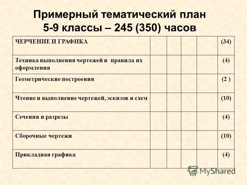 план 5-9 классы – 245