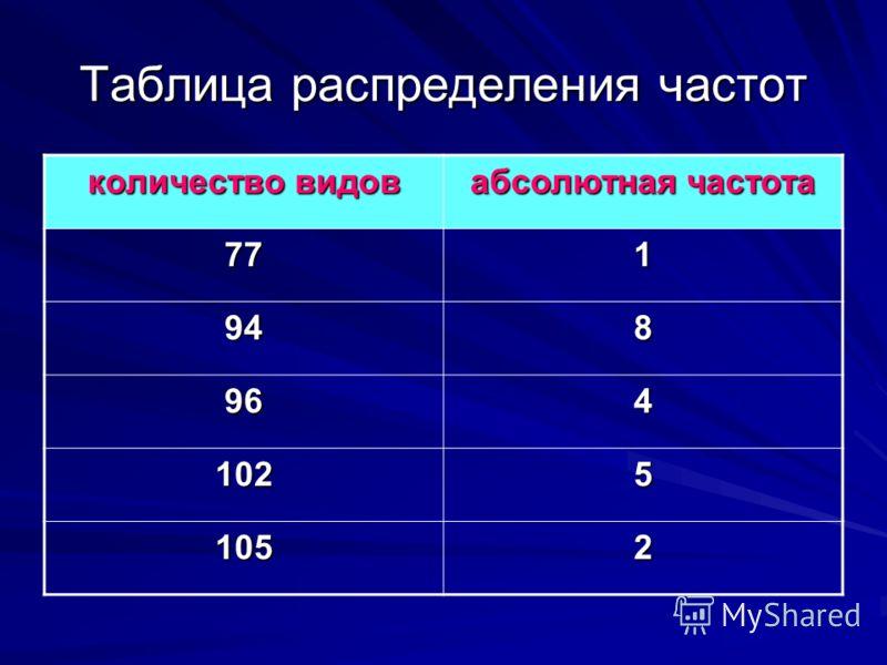 Таблица распределения частот количество видов абсолютная частота 771 948 964 1025 1052