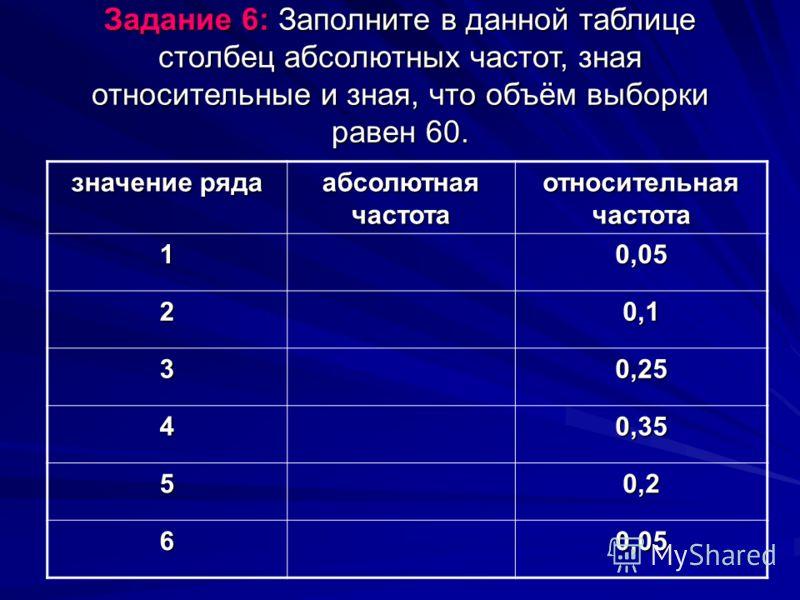 Задание 6: Заполните в данной таблице столбец абсолютных частот, зная относительные и зная, что объём выборки равен 60. значение ряда абсолютная частота относительная частота 10,05 20,1 30,25 40,35 50,2 60,05