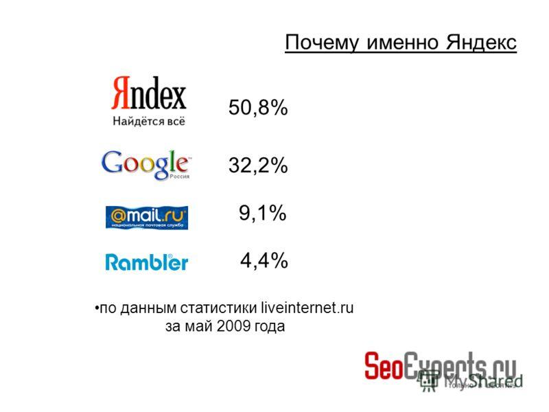 Почему именно Яндекс 50,8% 32,2% 9,1% 4,4% по данным статистики liveinternet.ru за май 2009 года