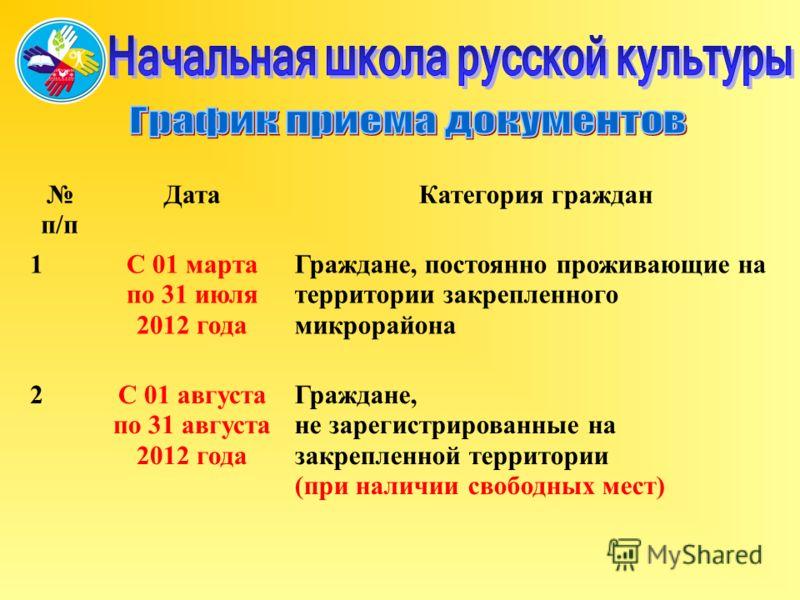п/п Дата Категория граждан 1С 01 марта по 31 июля 2012 года Граждане, постоянно проживающие на территории закрепленного микрорайона 2С 01 августа по 31 августа 2012 года Граждане, не зарегистрированные на закрепленной территории (при наличии свободны